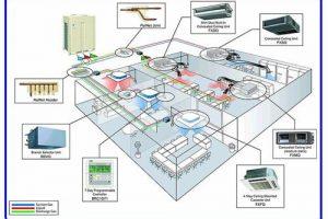 Nguyên lý hoạt động của hệ thống điều hòa trung tâm thế nào ?