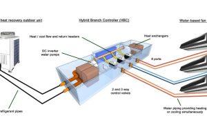 Đặc điểm của hệ thống điều hòa trung tâm VRV