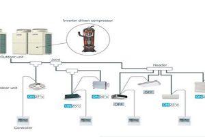 Hệ thống điều hòa VRF là gì?