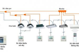 Hệ thống điều hòa VRV là gì?