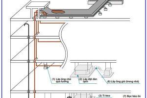 Cách lắp đặt điều hòa trung tâm VRV Daikin như thế nào?